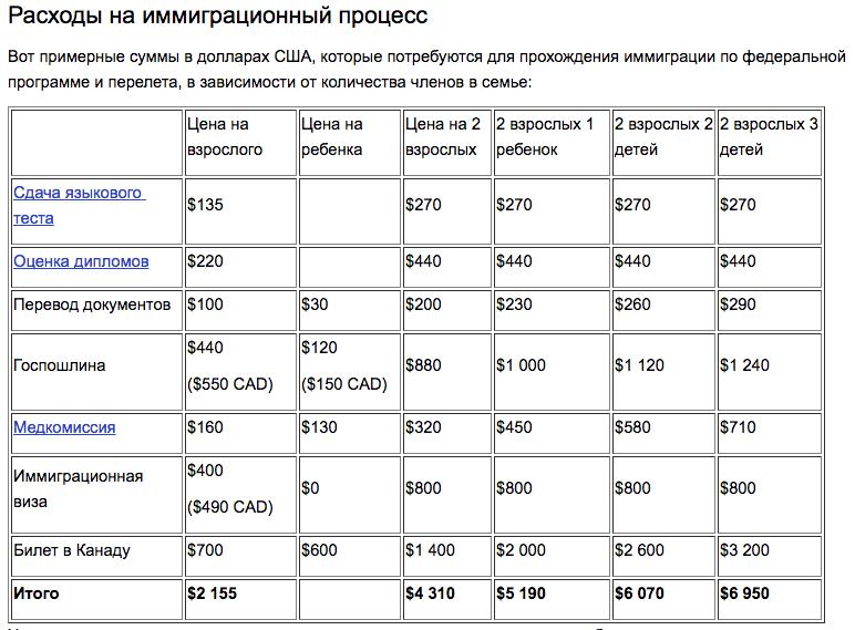 Расходы на иммиграцию в Канаду